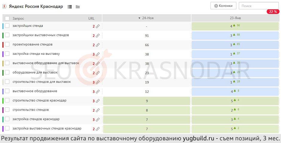 Поисковое SEO-продвижение сайтов в Краснодаре Услуги частног